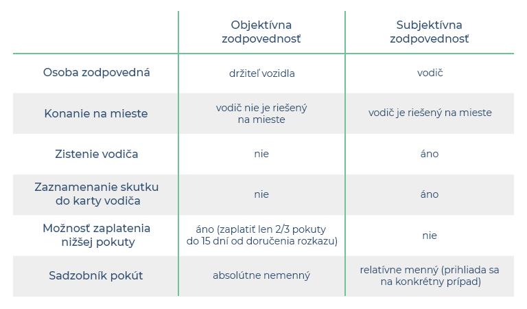 Tabuľka - objektívna a subjektívna zodpovednosť